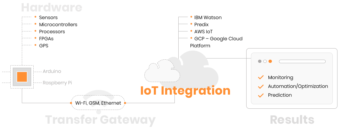 Internet of things   Indeema Software