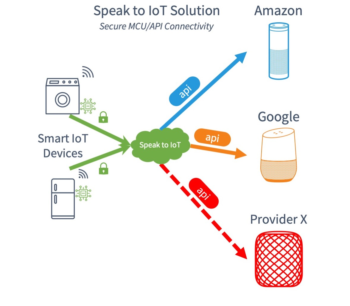 Speak IoT solution