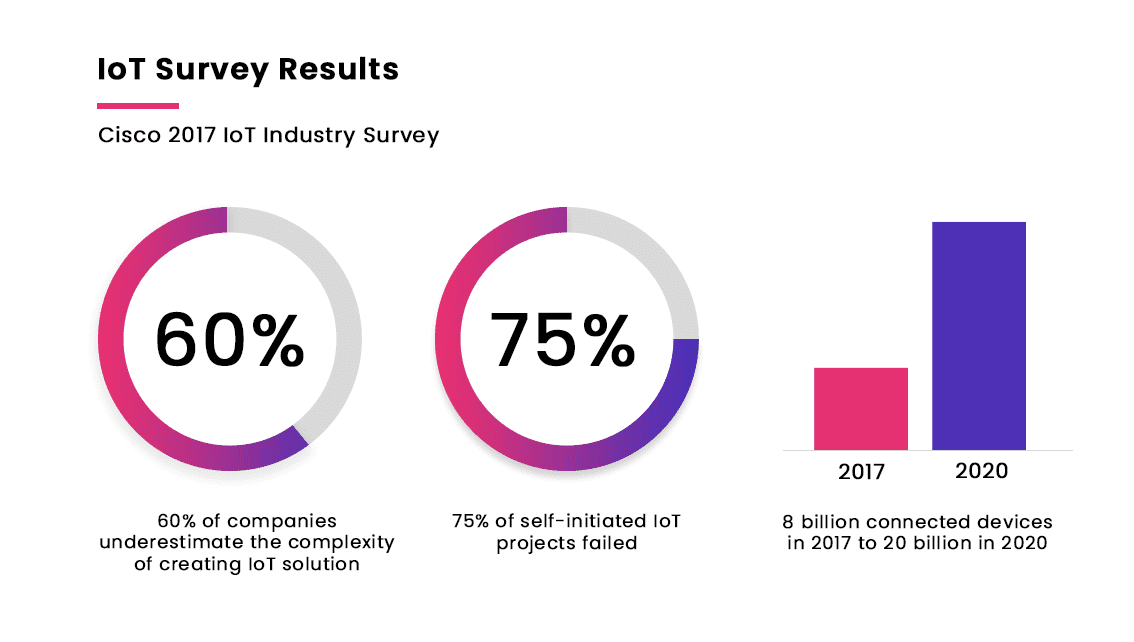 IoT Survey Result