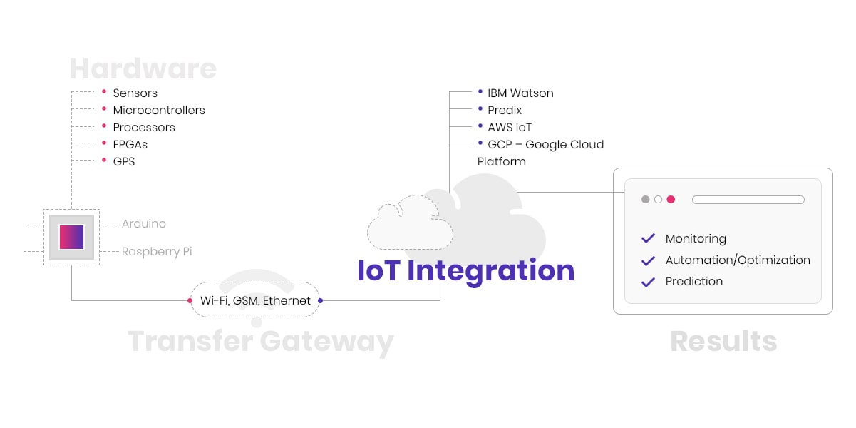IoT development process