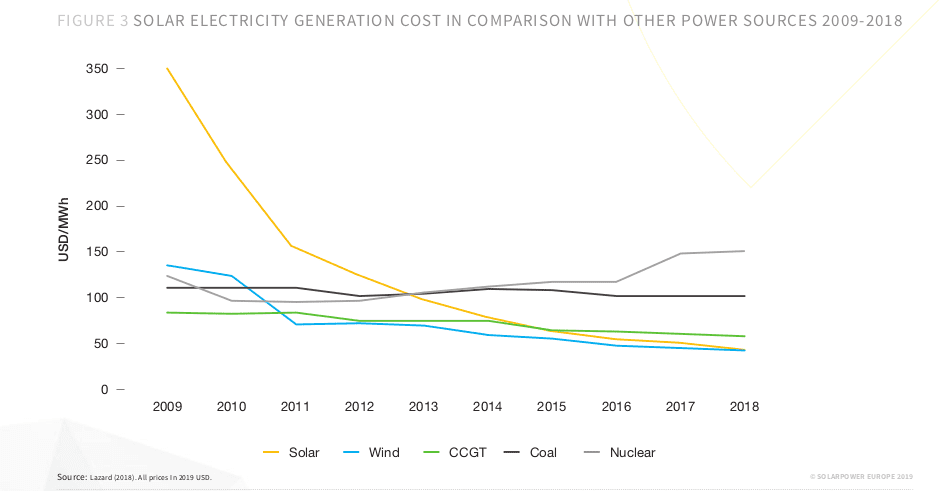 Solar electricity heneration cost 2009-2018