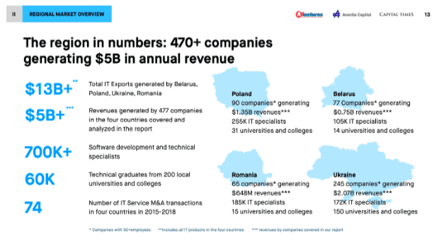 The region in numbers: 470+ companies generate 5 billion $ in annual revenue