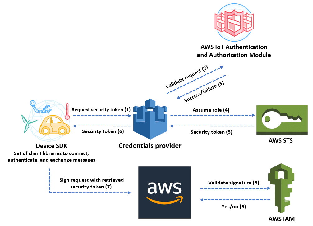 Amazon AWS Security