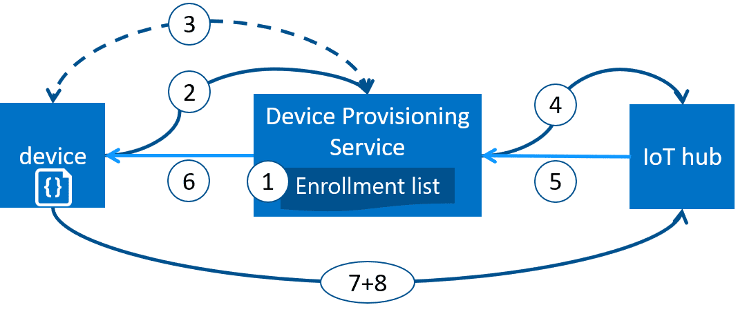 How Azure IoT Hub Device Provisioning can work