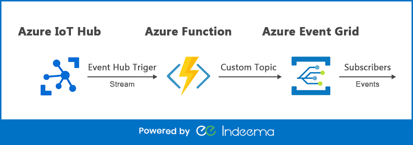 Microsoft Azure IoT Suite: Benefits and Features | Indeema Software
