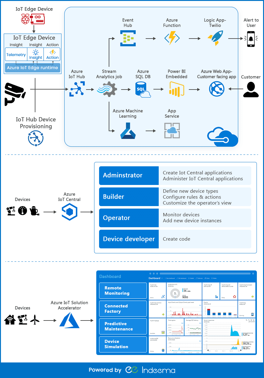 Microsoft Azure IoT Suite: Benefits and Features | Indeema
