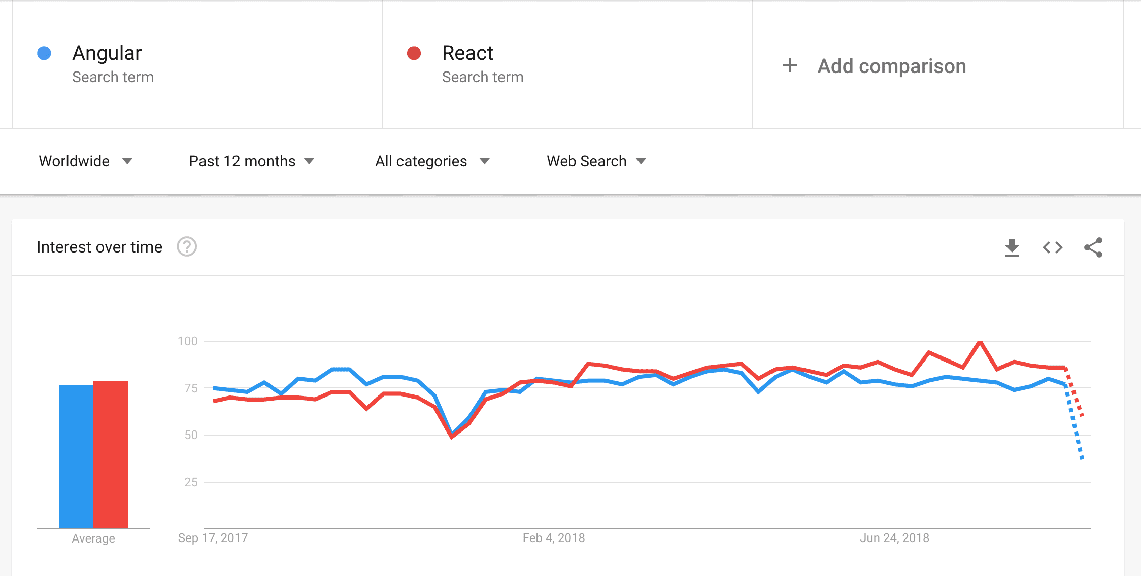Angular and React in Google Trends