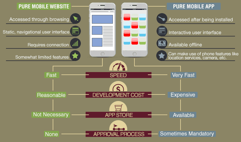 Mobile app/web pros and cons