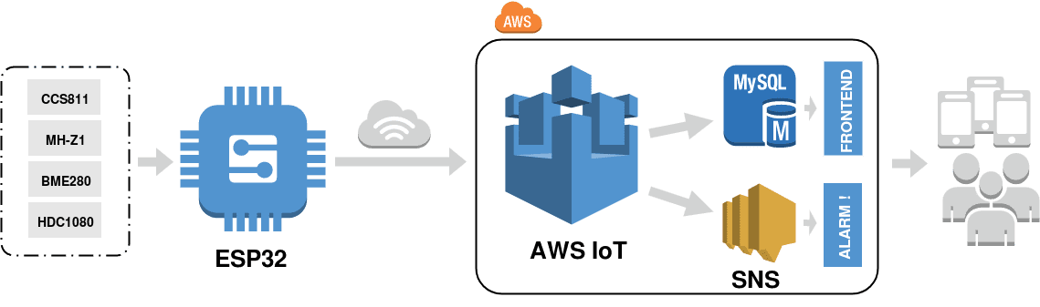 The non-primitive approach of Amazon: How AWS IoT meets IoT