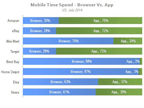Browser vs App mobile time spend