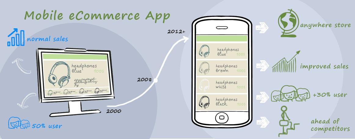 Mobile eCommerce app