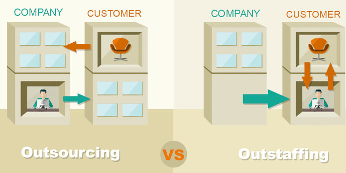Outsourcing vs. outstaffing, what to choose?